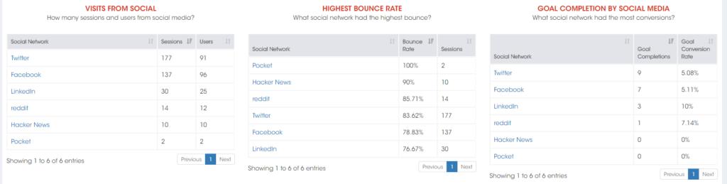 Social Media Dashboard Google Analytics